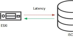 3PAR (iSCSI) – resolve high write latency on ESXi hosts