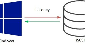 Improve iSCSI latency in Windows