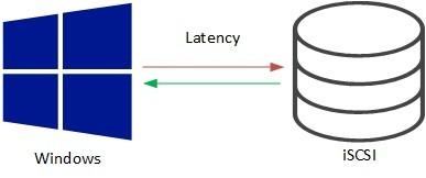 Improve iSCSI latency in Windows