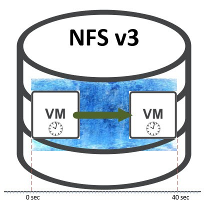 Slow VM snapshot deletion on NFS volumes on ESXi hosts