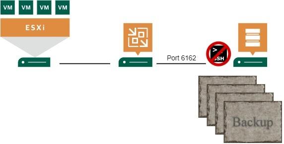 New in Veeam v11: Hardened Repository – Immutable backups [Part 2]