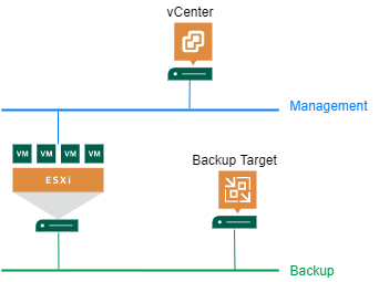 How to isolate NBD backup traffic in vSphere