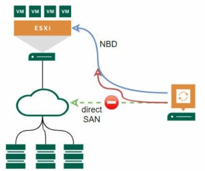 3 reasons why direct SAN restore failover to NBD with Veeam VBR